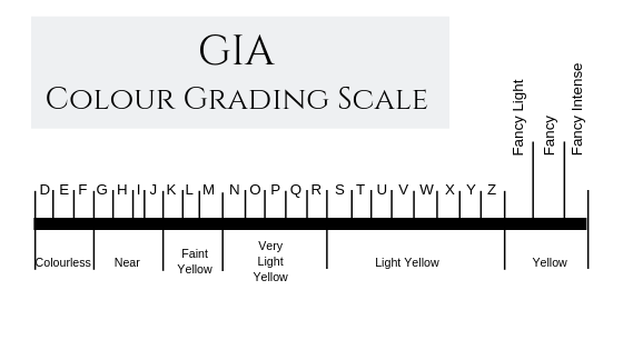 GIA Colour Grading Scale